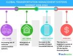 Technavio has published a new market research report on the global transportation management systems market from 2018-2022. (Graphic: Business Wire)