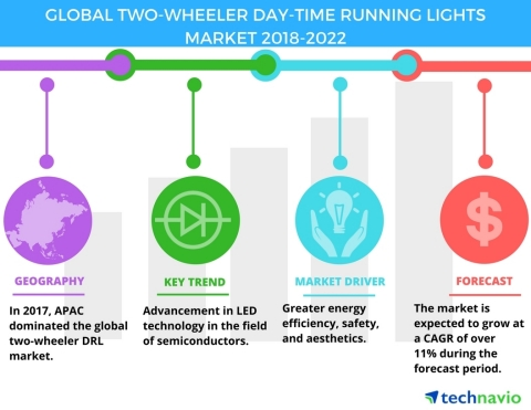 Technavio has published a new market research report on the global two-wheeler day-time running lights market from 2018-2022. (Graphic: Business Wire)