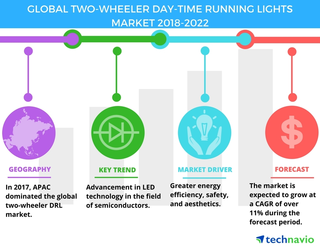 Two-Wheeler Day-Time Running Lights Market - Advancement in LED ...
