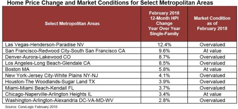 CoreLogic Home Price Change and Market Conditions for Select Metropolitan Areas; February 2018. (Graphic: Business Wire)