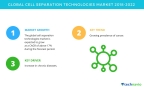 Technavio has published a new market research report on the global cell separation technology market from 2018-2022. (Graphic: Business Wire)