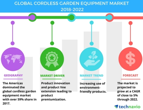 Technavio has published a new market research report on the global cordless garden equipment market from 2018-2022. (Graphic: Business Wire)