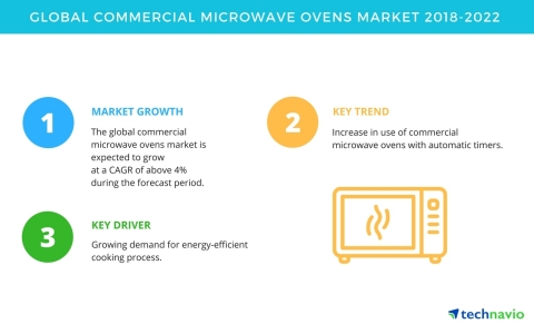 Technavio has published a new market research report on the global commercial microwave ovens market from 2018-2022. (Graphic: Business Wire)