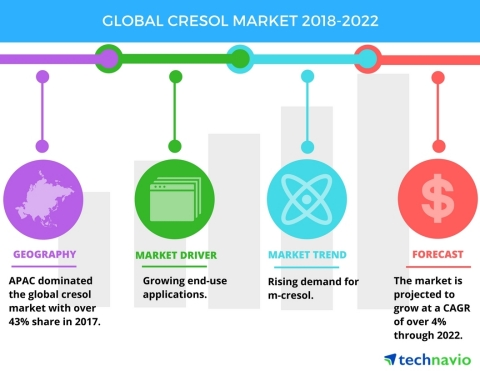 Technavio has published a new market research report on the global cresol market from 2018-2022. (Graphic: Business Wire)