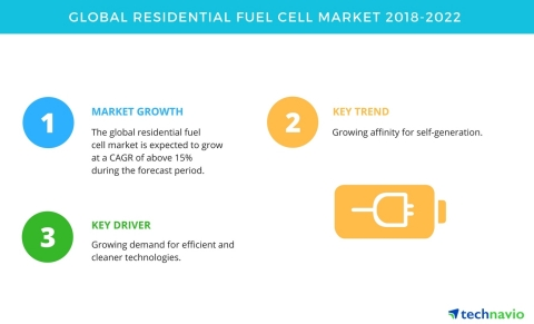 Technavio has published a new market research report on the global residential fuel cell market from 2018-2022. (Graphic: Business Wire)