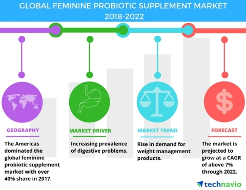 Technavio has published a new market research report on the global feminine probiotic supplement market from 2018-2022. (Graphic: Business Wire)