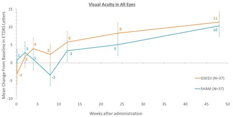 Visual Acuity in all eyes. The graph below shows the mean change from baseline in visual acuity, in both treated (GS010) and untreated (sham) eyes, over time in ETDRS letters: (Photo: Business Wire)