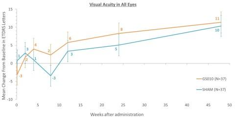Le graphique ci-dessous montre la variation moyenne d'acuité visuelle par rapport à la baseline dans les yeux traités (GS010) et non traités (sham) au cours du temps, exprimée en lettres ETDRS (Photo: Business Wire)