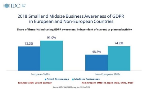 SMB Awareness of GDPR in European and Non-European Countries (Photo: Business Wire)