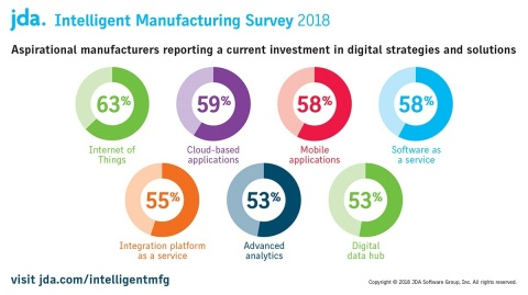 Aspirational manufacturers have also reported a current investment in digital strategies and solutions. (Graphic: Business Wire)