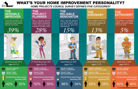 Five Home Improvement Personalities defined by a Home Projects Council survey of homeowners. (Graphic: Business Wire)
