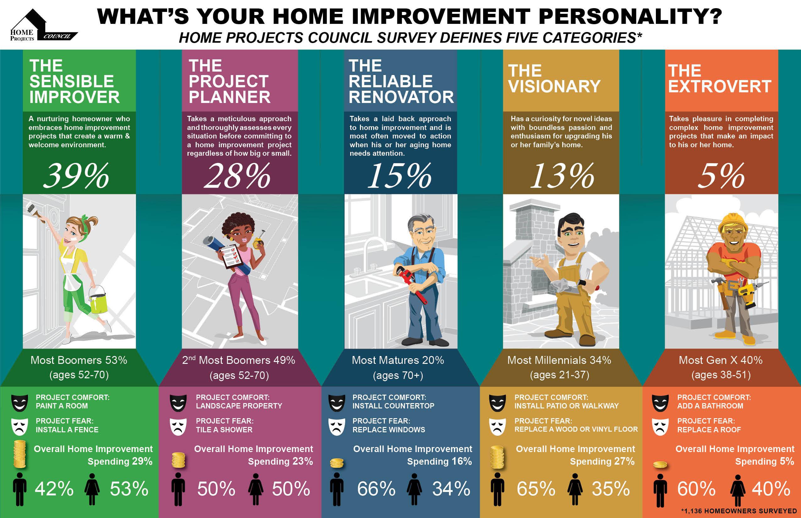 home projects council survey defines five home improvement