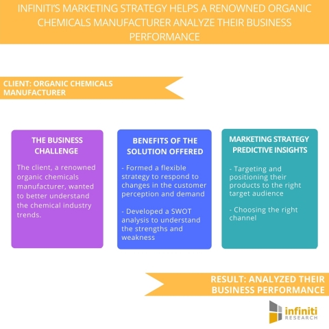 Infiniti's Marketing Strategy Helps A Renowned Organic Chemicals Manufacturer Analyze their Business Performance. (Graphic: Business Wire)