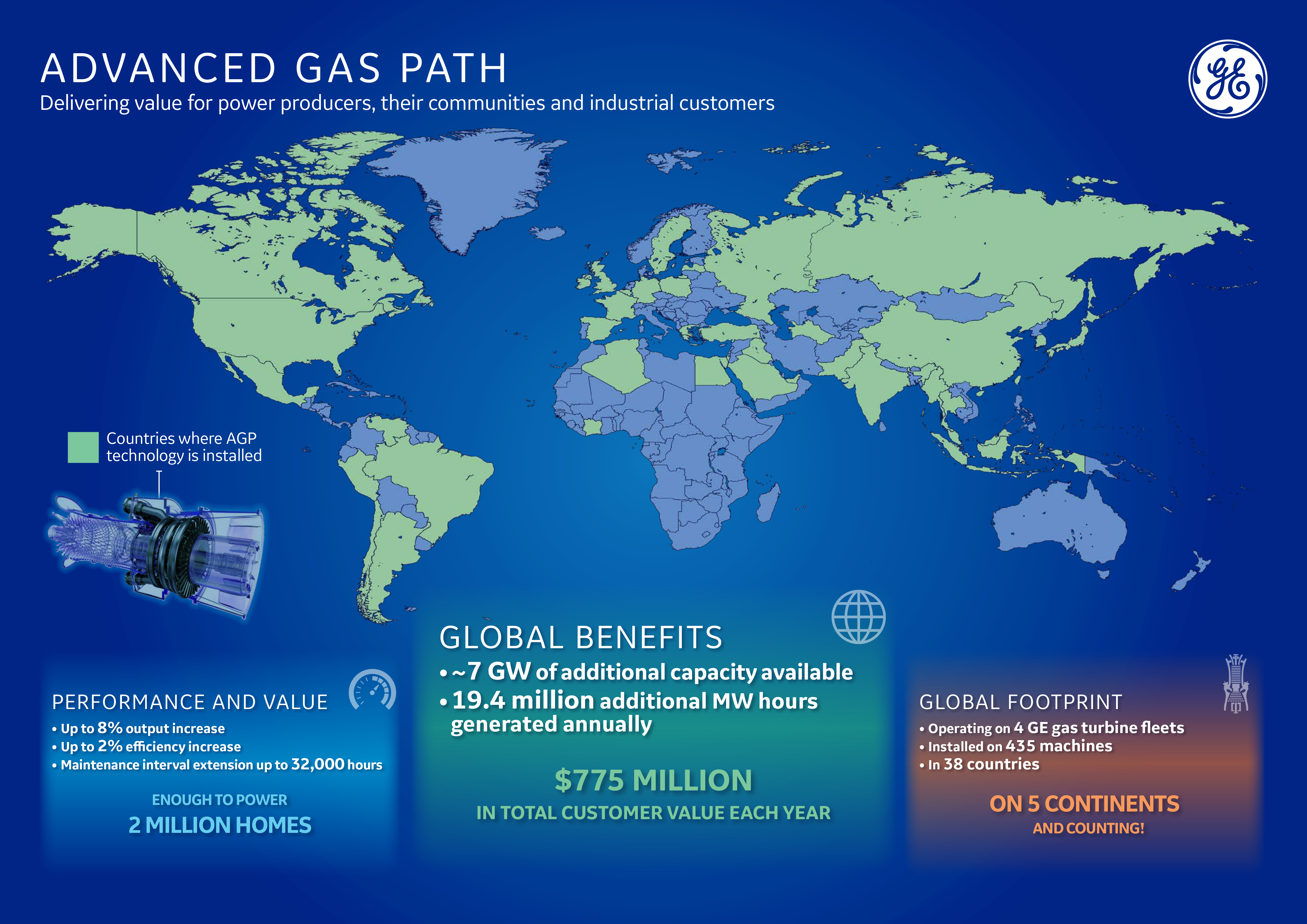 GEs Advanced Gas Path Upgrades Generate 775 Million In Total