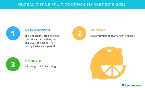 Technavio has published a new market research report on the global citrus fruit coatings market from 2018-2022. (Graphic: Business Wire)
