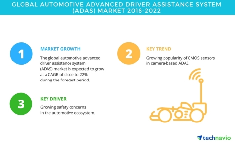 Technavio has published a new market research report on the global automotive advanced driver assistance system market from 2018-2022. (Graphic: Business Wire)