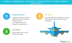 Technavio has published a new market research report on the global commercial aircraft engine start system market from 2018-2022. (Graphic: Business Wire)
