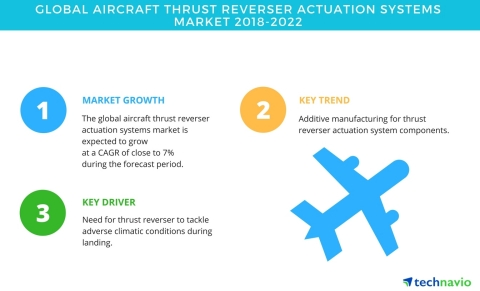 Technavio has published a new market research report on the global aircraft thrust reverser actuation systems market from 2018-2022. (Graphic: Business Wire)