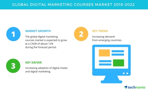Technavio has published a new market research report on the global digital marketing courses market from 2018-2022. (Graphic: Business Wire)