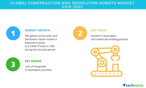 Technavio has published a new market research report on the global construction and demolition robots market from 2018-2022. (Graphic: Business Wire)