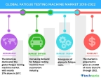 Technavio has published a new market research report on the global fatigue testing machine market from 2018-2022. (Graphic: Business Wire)