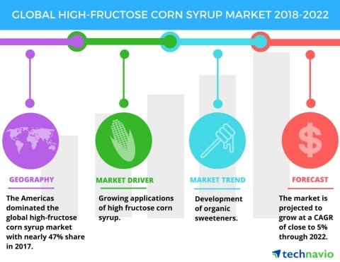 Technavio has published a new market research report on the global high-fructose corn syrup market from 2018-2022. (Graphic: Business Wire)