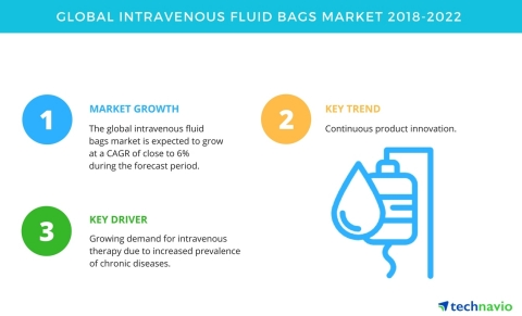 Technavio has published a new market research report on the global Intravenous fluid bags market from 2018-2022. (Graphic: Business Wire)