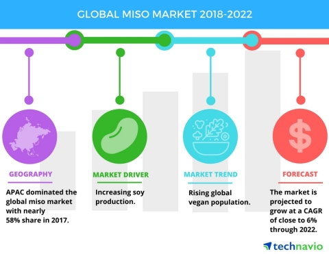 Technavio has published a new market research report on the global miso market from 2018-2022. (Graphic: Business Wire)
