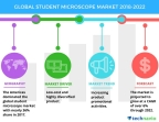 Technavio has published a new market research report on the global student microscope market from 2018-2022. (Graphic: Business Wire)