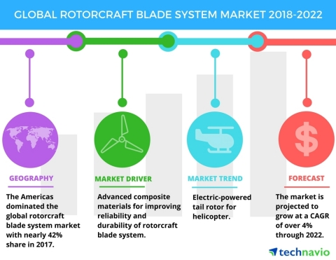 Technavio has published a new market research report on the global rotorcraft blade system market from 2018-2022. (Graphic: Business Wire)