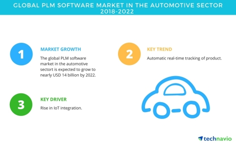 Technavio has published a new market research report on the global PLM software market in the automotive sector from 2018-2022. (Graphic: Business Wire)