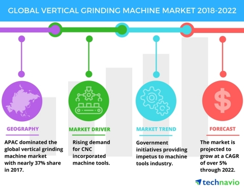 Technavio has published a new market research report on the global vertical grinding machine market from 2018-2022. (Graphic: Business Wire)