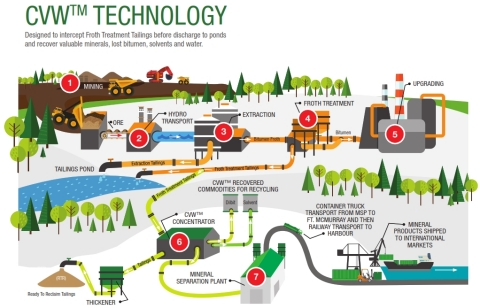 CVW Technology Illustration (Graphic: Business Wire)