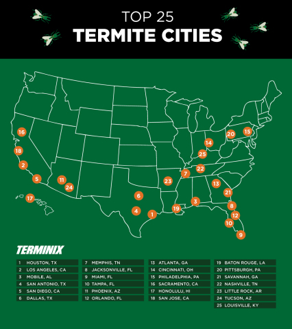 Termites were most prevalent in Houston in 2017, followed by Los Angeles and Mobile, Ala. (Photo: Business Wire)