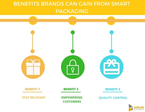 5 Benefits Brands Can Gain from Smart Packaging. (Graphic: Business Wire)