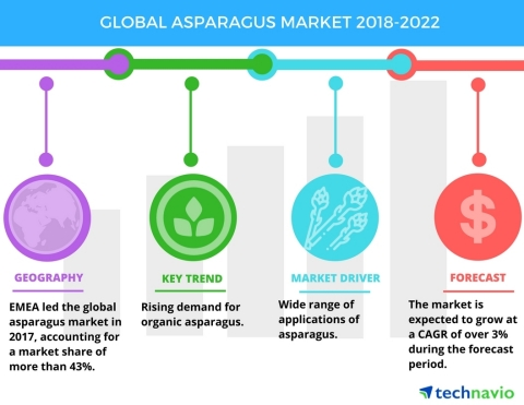 Technavio has published a new market research report on the global asparagus market from 2018-2022. (Graphic: Business Wire)
