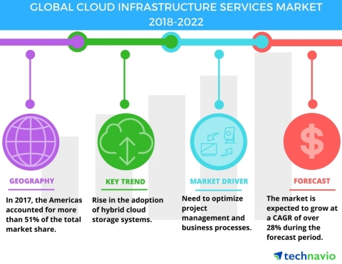 Technavio has published a new market research report on the global cloud infrastructure services market from 2018-2022. (Graphic: Business Wire)