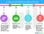 Technavio has published a new market research report on the global cloud robotics market from 2018-2022. (Graphic: Business Wire)