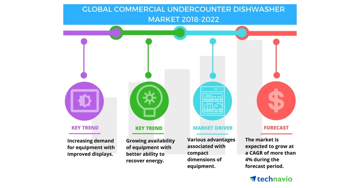 Global Commercial Undercounter Dishwasher Market Growth