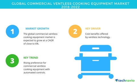 Technavio has published a new market research report on the global commercial ventless cooking equipment market from 2018-2022. (Graphic: Business Wire)