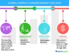 Technavio has published a new market research report on the global compact loaders market from 2018-2022. (Graphic: Business Wire)