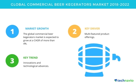 Technavio has published a new market research report on the global commercial beer kegerators market from 2018-2022. (Graphic: Business Wire)