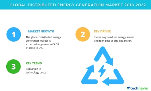 Technavio has published a new market research report on the global distributed energy generation market from 2018-2022. (Graphic: Business Wire)