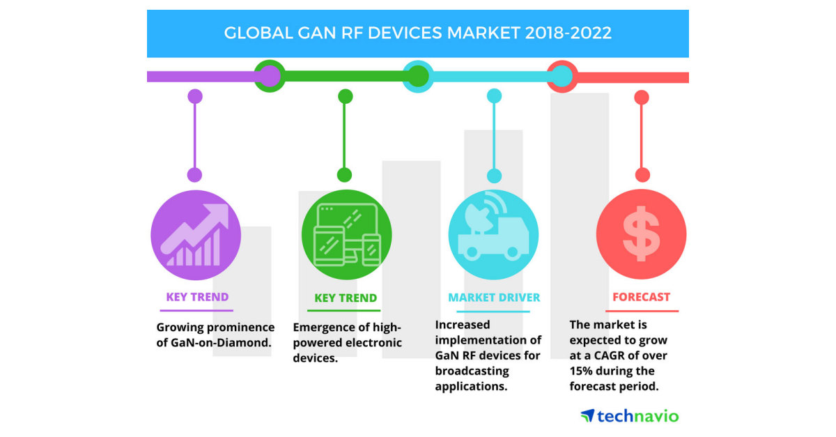 Top Insights On The Global Gan Rf Devices Market