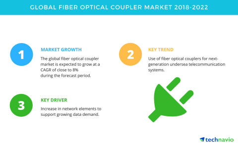 Technavio has published a new market research report on the global fiber optical coupler market from 2018-2022. (Graphic: Business Wire)