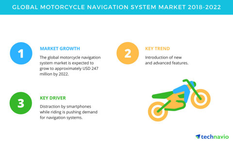 Technavio has published a new market research report on the global motorcycle navigation system market from 2018-2022. (Graphic: Business Wire)