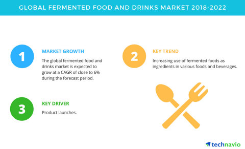Technavio has published a new market research report on the global fermented food and drinks market from 2018-2022. (Graphic: Business Wire)
