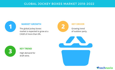 Technavio has published a new market research report on the global jockey boxes market from 2018-2022. (Graphic: Business Wire)