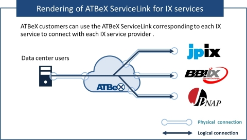 Rendering of ATBeX ServiceLink for IX services (Graphic: Business Wire)