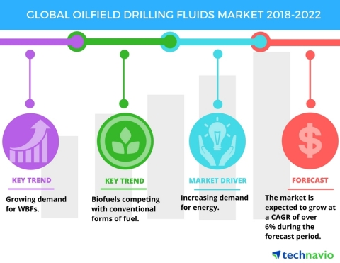 Technavio has published a new market research report on the global oilfield drilling fluids market from 2018-2022. (Graphic: Business Wire)